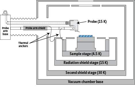 EMPX-HF vacuum chamber and radiation shields